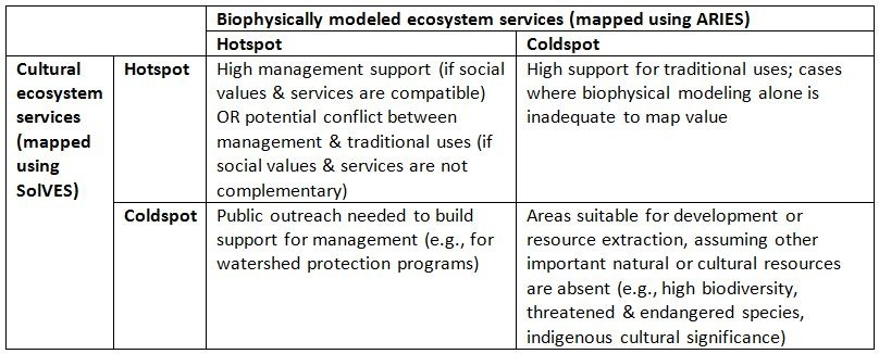 Management implications of biophysical and cultural ecosystem service hotspots and coldspots.
