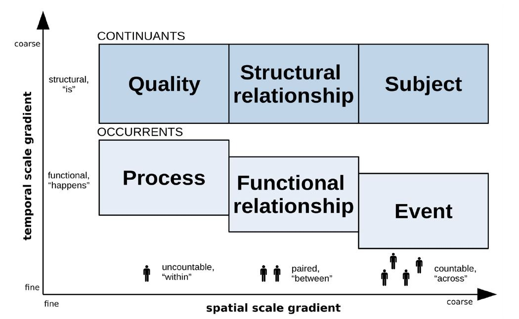 New publication describes underpinning semantics for ARIES & integrated environmental modelling